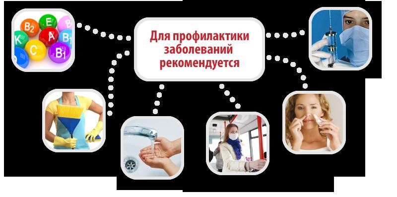Запись к врачу через электронную регистратуру г. киров